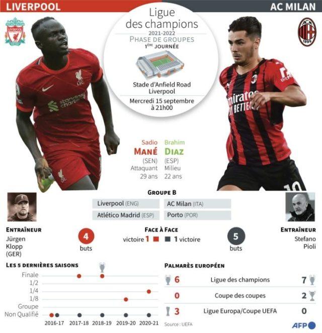 Ligue des champions : Liverpool-AC Milan, choc de légendes